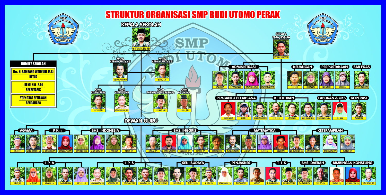 Struktur Organisasi SMP